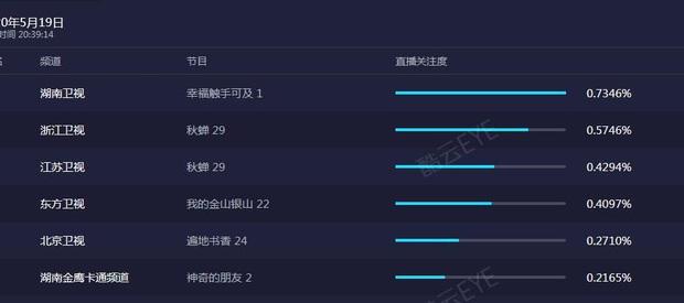 Hạnh Phúc Trong Tầm Tay vừa lên sóng đã bị netizen Trung chê tơi tả, rating giảm mạnh khi Hoàng Cảnh Du xuất hiện - Ảnh 2.