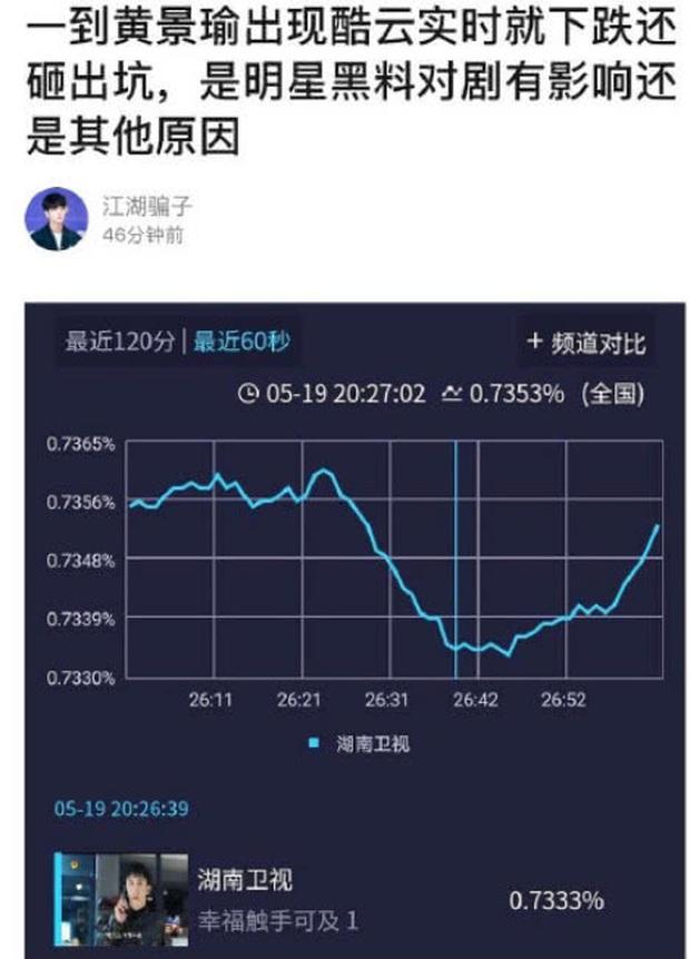 Hạnh Phúc Trong Tầm Tay vừa lên sóng đã bị netizen Trung chê tơi tả, rating giảm mạnh khi Hoàng Cảnh Du xuất hiện - Ảnh 4.
