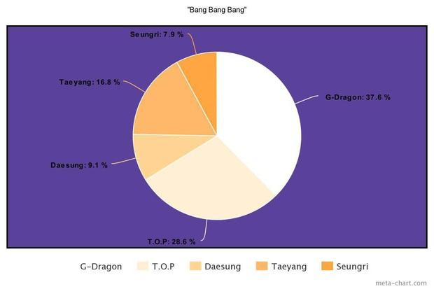 Nhìn BIGBANG chia line mà câm nín: Main rapper đè bẹp main vocal, người hát nhiều gấp... 7 lần thành viên khác, kẻ mãi mãi bét bảng - Ảnh 22.