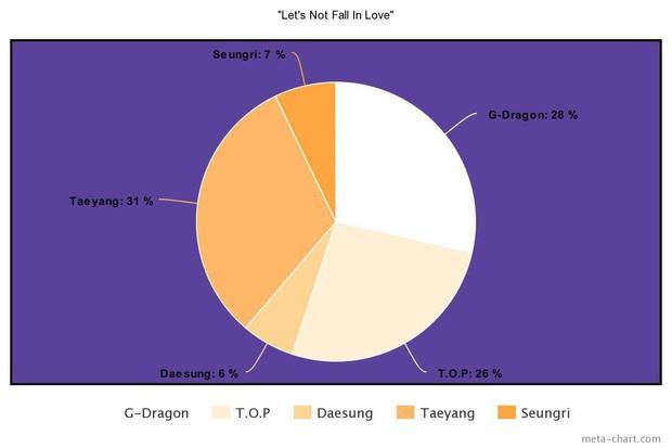 Nhìn BIGBANG chia line mà câm nín: Main rapper đè bẹp main vocal, người hát nhiều gấp... 7 lần thành viên khác, kẻ mãi mãi bét bảng - Ảnh 24.
