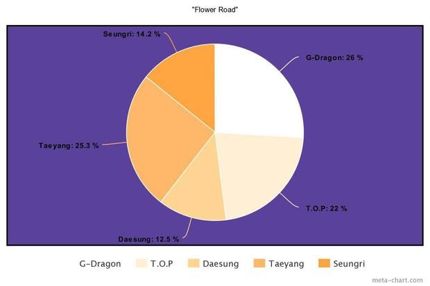 Nhìn BIGBANG chia line mà câm nín: Main rapper đè bẹp main vocal, người hát nhiều gấp... 7 lần thành viên khác, kẻ mãi mãi bét bảng - Ảnh 26.