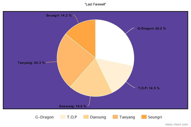 Nhìn BIGBANG chia line mà câm nín: Main rapper đè bẹp main vocal, người hát nhiều gấp... 7 lần thành viên khác, kẻ mãi mãi bét bảng - Ảnh 6.