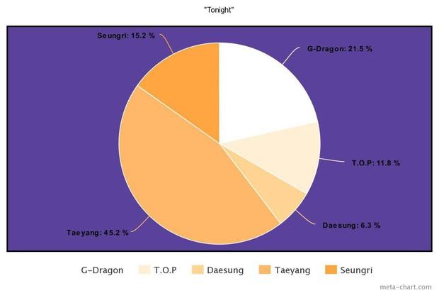 Nhìn BIGBANG chia line mà câm nín: Main rapper đè bẹp main vocal, người hát nhiều gấp... 7 lần thành viên khác, kẻ mãi mãi bét bảng - Ảnh 10.