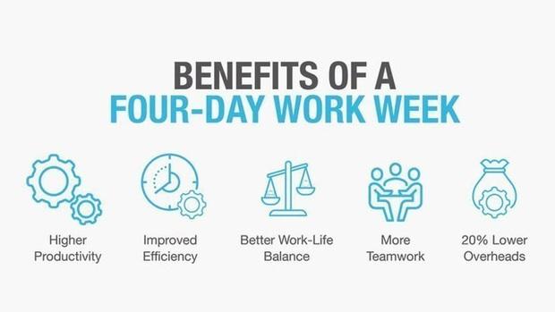 Nữ thủ tướng New Zealand: Các doanh nghiệp nên cho nhân viên làm việc 4 ngày/tuần, vừa tái tạo năng suất làm việc vừa có thời gian để đi du lịch, mua sắm, kích thích kinh tế  - Ảnh 3.