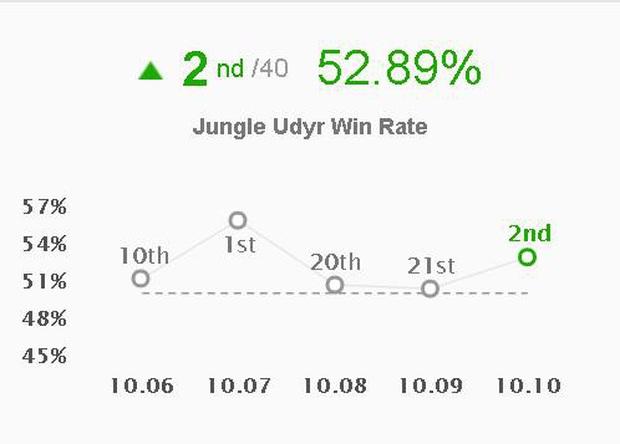 Riot thể hiện trình độ 200 năm kinh nghiệm làm game, chỉ một thay đổi nhỏ đã mang Udyr trở lại top đi rừng - Ảnh 1.