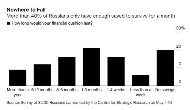 Nước Nga trong cơn bĩ cực: Ca mắc Covid-19 nhiều thứ 2 thế giới vẫn phải nới lỏng cách ly vì người dân hết tiền  - Ảnh 4.