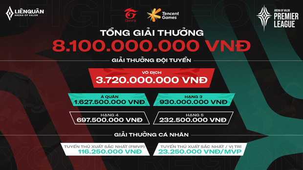 Liên Quân Mobile: Garena tổ chức giải đấu online quốc tế với tiền thưởng lên đến 8,1 tỷ đồng, Việt Nam có 4 đội tham dự! - Ảnh 3.