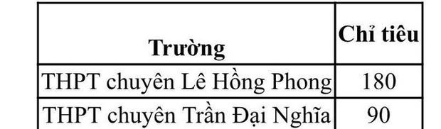 TP HCM công bố chỉ tiêu tuyển sinh lớp 10 chuyên  - Ảnh 2.