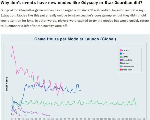 Riot Games: Game thủ chơi chế độ đặc biệt vài trận rồi bỏ thì bọn tôi tạo ra mode mới để làm gì? - Ảnh 2.