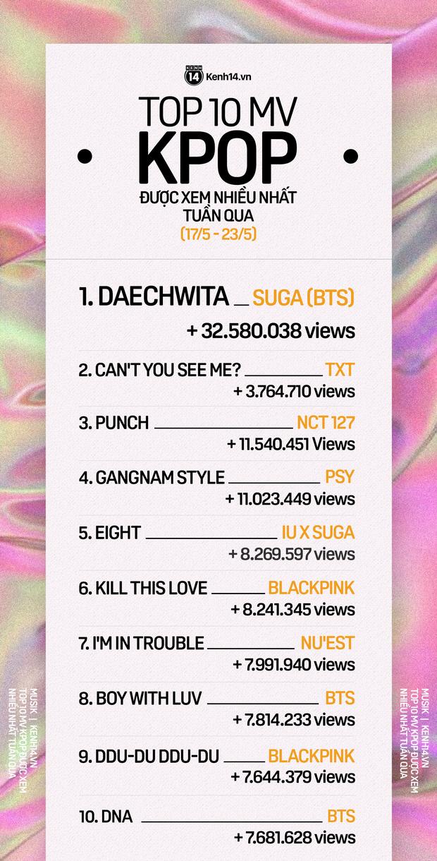 10 MV Kpop được xem nhiều nhất tuần: Anh em Suga (BTS), TXT nắm tay nhau giành hạng cao nhất, NCT 127 vượt mặt PSY, BLACKPINK đầy ấn tượng - Ảnh 9.