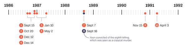 Bi kịch oan sai từ vụ án giết người hàng loạt chấn động lịch sử Hàn Quốc: 20 năm ngồi tù chịu khổ cực, rồi đột nhiên hung thủ thực sự thú tội - Ảnh 7.