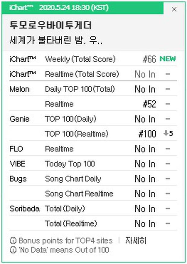 """""""Em trai"""" BTS comeback mới 1 tuần mà nhạc số tụt dốc không phanh, thảm bại trước ITZY dù cùng là """"tân binh khủng long"""", sao thế nhỉ? - Ảnh 3."""