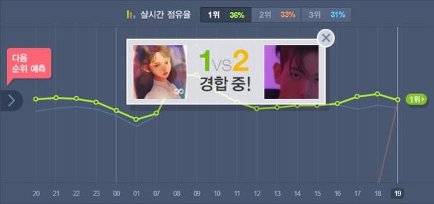 Sẵn đang choảng nhau tưng bừng BXH nhạc số, cảnh IU đè bẹp Baekhyun ở Moon Lovers được dịp sốt ké - Ảnh 1.