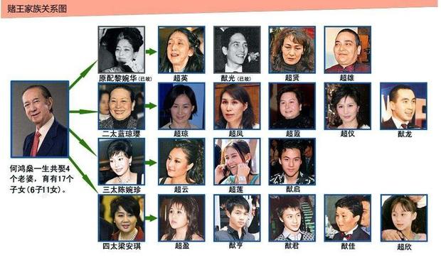 Hậu cung 3 bà vợ, 14 người con và gia sản 1,5 triệu tỷ đồng sau khi trùm sòng bạc Macau 98 tuổi vừa qua đời - Ảnh 6.