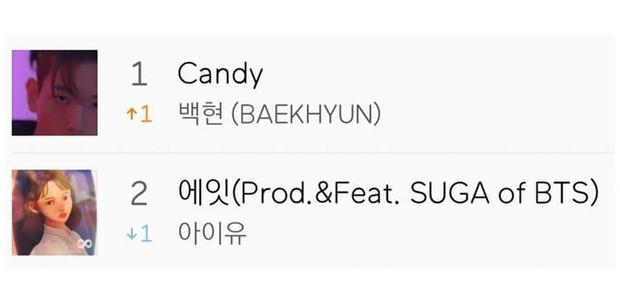 Baekhyun đại chiến IU mảng nhạc số, thành tích album vượt cả EXO chỉ xếp sau BTS thậm chí còn phá kỉ lục 17 năm của cựu nghệ sĩ YG - Ảnh 3.