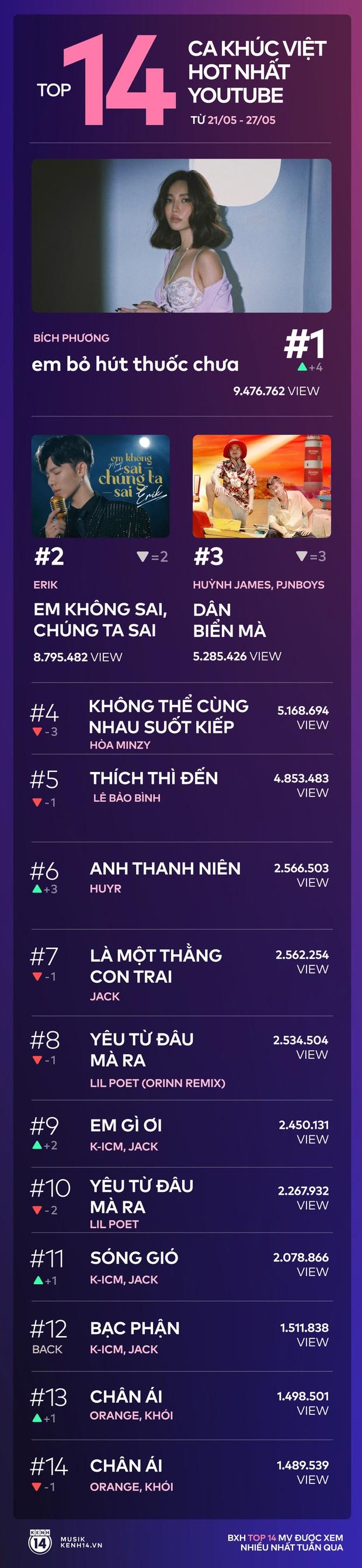 14 ca khúc Việt hot nhất Youtube tuần qua: Bích Phương cướp ngôi vương của Hòa Minzy, Erik bám trụ vững chắc, riêng Jack chiếm đến 4 vị trí - Ảnh 15.