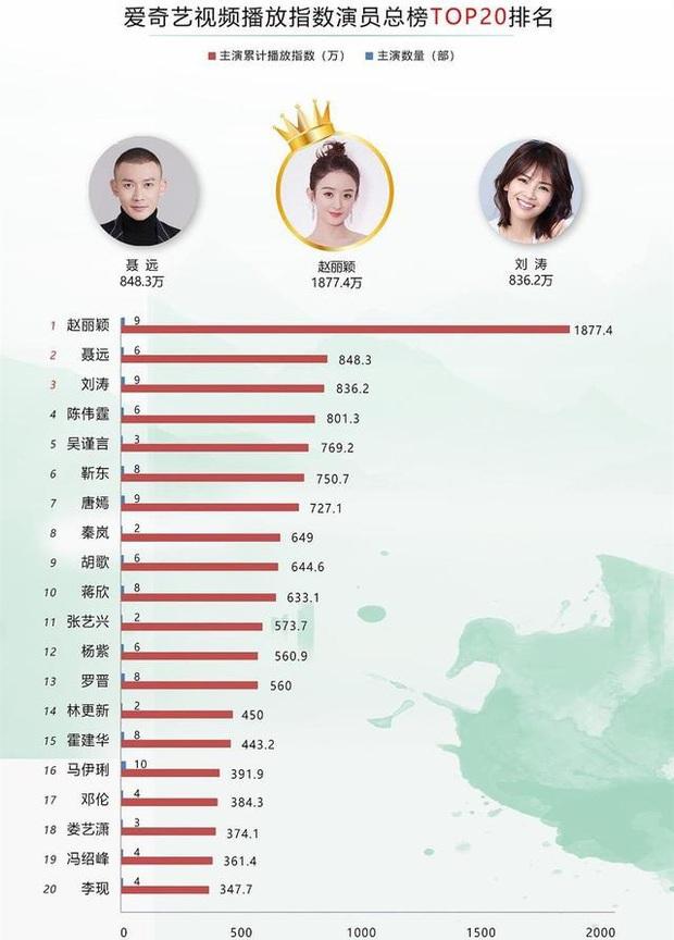 Mặc kệ việc bị so sánh với đàn em xuyên không, Triệu Lệ Dĩnh vẫn chiếm ngôi vương ở top 20 diễn viên Trung hot nhất - Ảnh 1.