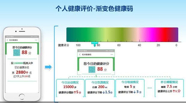 Lại là ứng dụng kiểm soát người dân của Trung Quốc: Hút thuốc hay uống rượu bia cũng bị theo dõi và chấm điểm - Ảnh 1.
