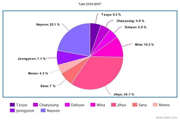 Tranh cãi line hát của TWICE: Center lấn át, main dancer hát nhiều hơn loạt vocal, 2 rapper liên tục chịu bất công, nhưng kết quả trung bình mới gây sốc? - Ảnh 2.