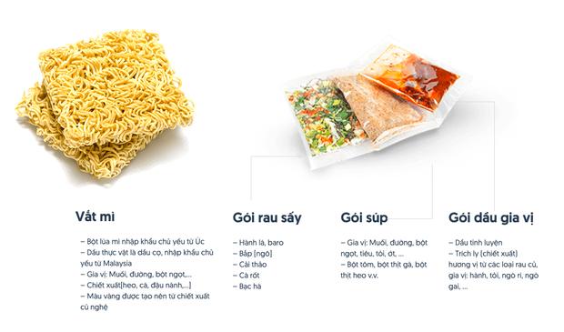 """Câu hỏi khiến cộng đồng mạng """"xoắn não"""" nhất hôm nay: Cục màu cam trong gói mì ăn liền thực chất là cà rốt hay đu đủ? - Ảnh 5."""