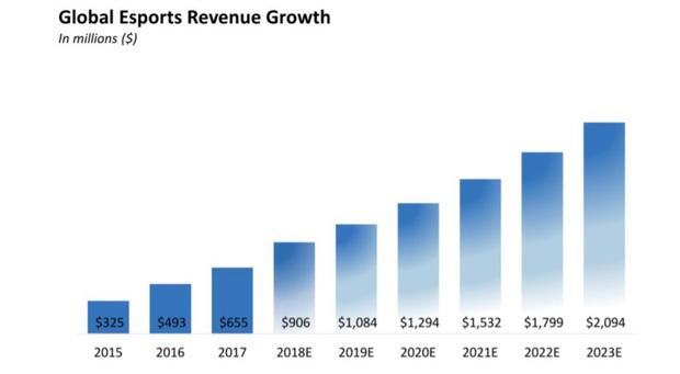 Nửa cuối năm 2020, eSports được dự đoán sẽ có cú đề-pa phát triển chưa từng có! - Ảnh 3.