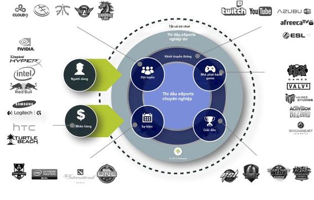 Nửa cuối năm 2020, eSports được dự đoán sẽ có cú đề-pa phát triển chưa từng có! - Ảnh 4.