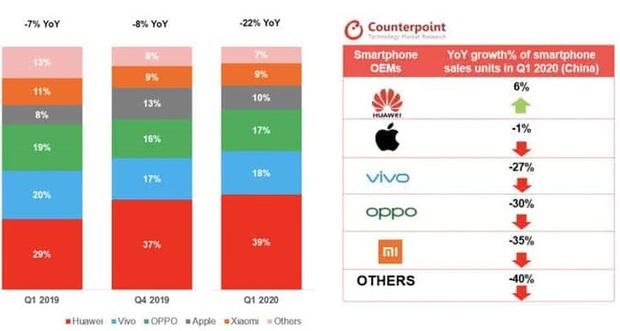 Apple vừa đánh bại Xiaomi, OPPO và Vivo ngay tại sân nhà của các hãng này - Trung Quốc, vì sao lại thế? - Ảnh 2.