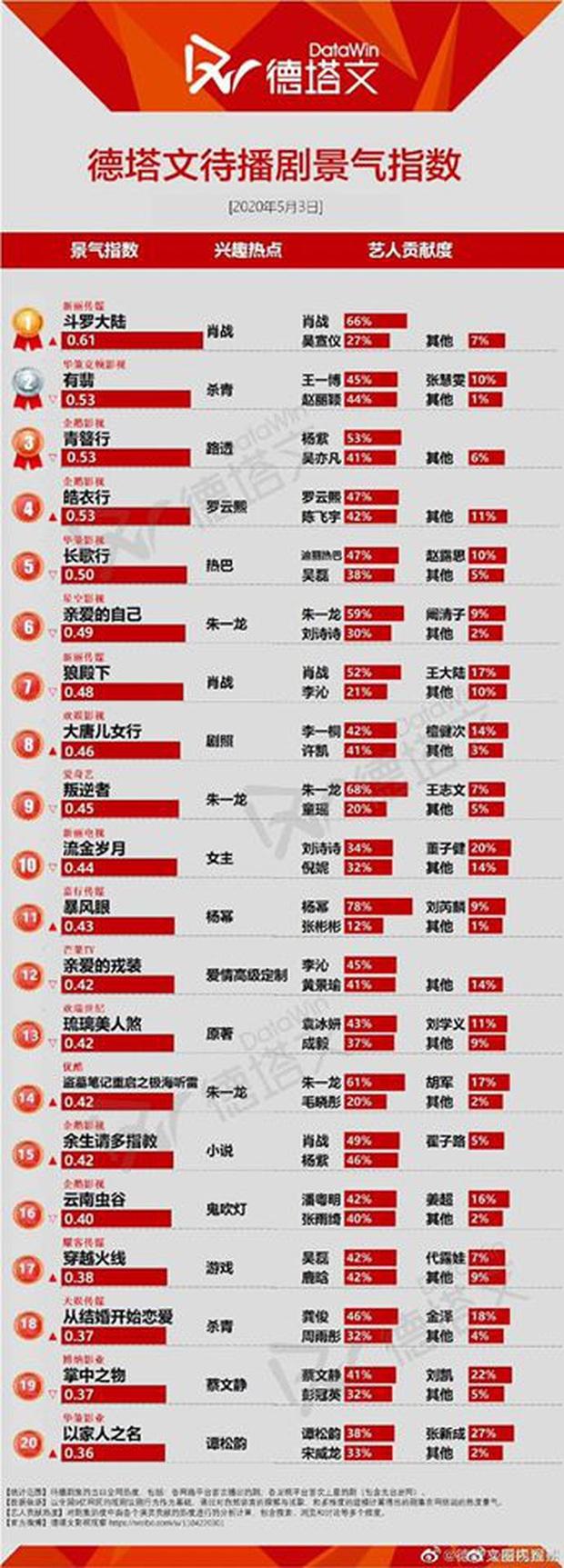BXH 10 phim Hoa ngữ được lót dép hóng nhiều nhất hiện nay: Điểm sơ sơ toàn siêu phẩm của các nam thần - Ảnh 1.