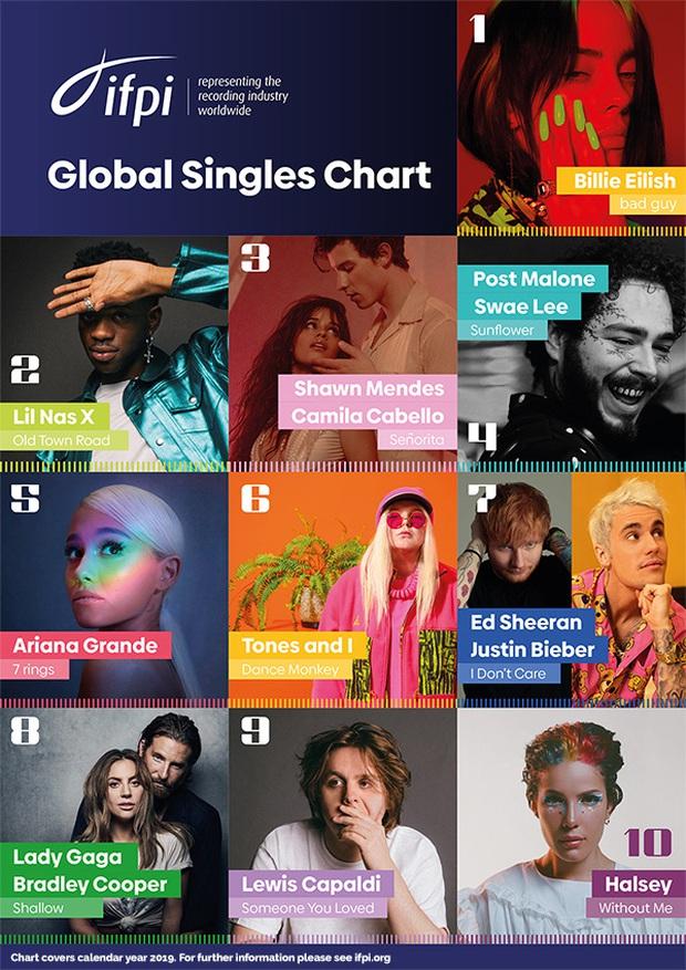 Taylor Swift và Billie Eilish hợp sức đẩy doanh thu ngành công nghiệp âm nhạc lên đến 20 tỷ USD, chạm mốc kỷ lục suốt 15 năm qua - Ảnh 3.