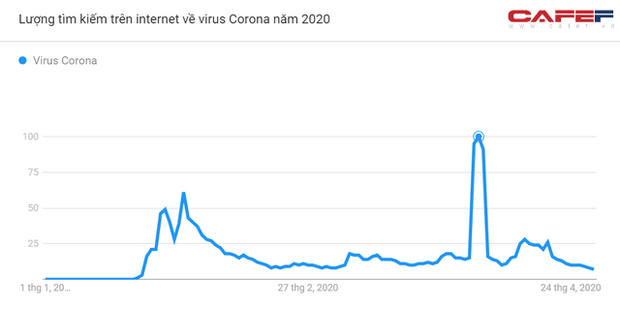 Mức độ quan tâm Covid-19 của người Việt Nam thể hiện ra sao qua cách search Google? - Ảnh 2.