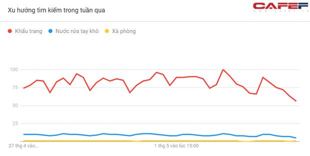 Mức độ quan tâm Covid-19 của người Việt Nam thể hiện ra sao qua cách search Google? - Ảnh 10.