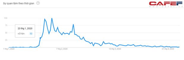 Mức độ quan tâm Covid-19 của người Việt Nam thể hiện ra sao qua cách search Google? - Ảnh 4.