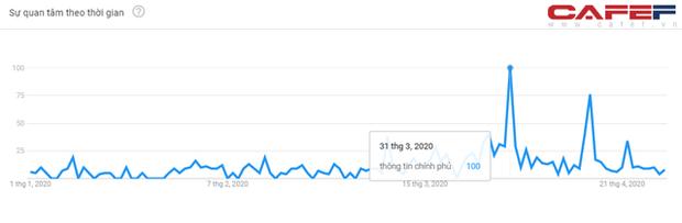 Mức độ quan tâm Covid-19 của người Việt Nam thể hiện ra sao qua cách search Google? - Ảnh 6.