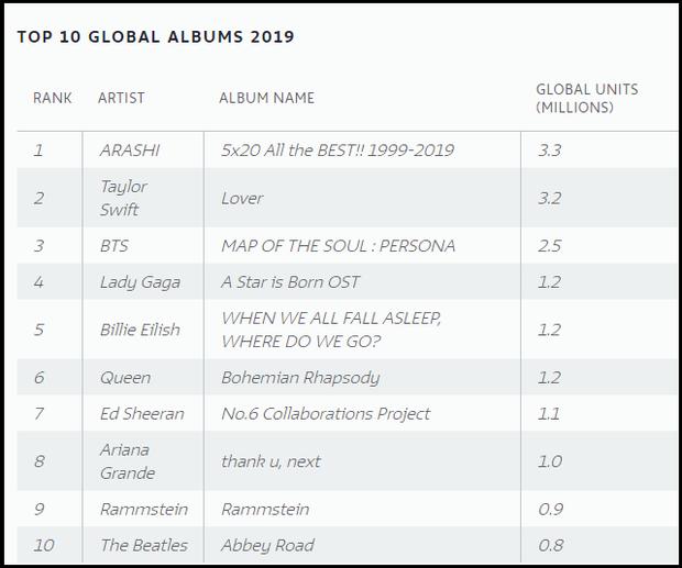 Taylor Swift và Billie Eilish hợp sức đẩy doanh thu ngành công nghiệp âm nhạc lên đến 20 tỷ USD, chạm mốc kỷ lục suốt 15 năm qua - Ảnh 6.