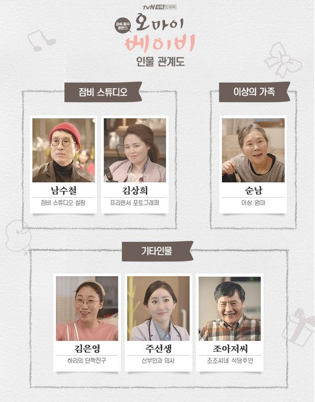 Cẩm nang tình trường của Jang Nara và hội phi công trẻ Oh My Baby: Anh nào anh nấy đẹp nhức nách thế này sao làm single mom được đây? - Ảnh 5.