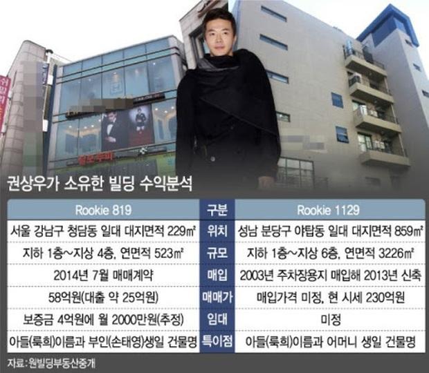 Bất ngờ trước khối bất động sản khổng lồ lên tới hơn 1.300 tỷ đồng của tài tử Nấc thang lên thiên đường Kwon Sang Woo - Ảnh 3.