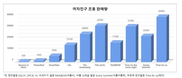 BTS từng có fanmeeting 32 người tham dự, GFRIEND bán được đúng 500 album nhưng giờ cùng boygroup nhà CUBE đổi đời ngoạn mục khiến fan xúc động - Ảnh 8.