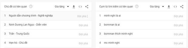 Vượt cả Lynk Lee, Bomman - Minh Nghi vừa           công khai đã lập tức lọt top từ khóa tìm kiếm nhiều nhất Việt Nam - Ảnh 7.