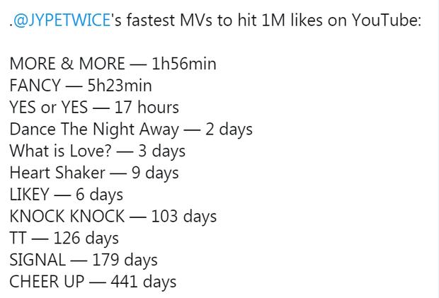 TWICE bị chê MV mới vì không như mong đợi, bù lại nhạc được khen bắt tai nên vượt luôn ITZY và phá kỉ lục IZ*ONE năm 2020 - Ảnh 7.