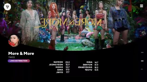 """Rapper của TWICE hát nhiều hơn cả main vocal, Tzuyu và thành viên được """"push hụt tưởng tàng hình"""" mà vẫn chưa thảm bằng Jihyo trong MV mới - Ảnh 2."""