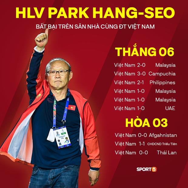 Thống kê đáng sợ của HLV Park Hang-seo khiến các đối thủ không muốn Việt Nam trở thành chủ nhà AFF Cup 2020 - Ảnh 1.
