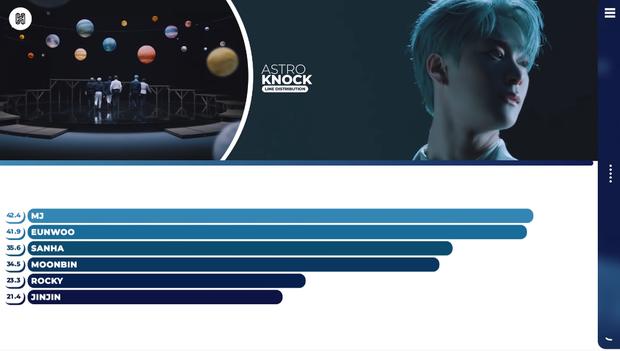 """Idol hát hay nhưng line """"hẻo"""": Jin (BTS) và Jisoo (BLACKPINK) bị visual lấn át tài năng, thành viên TWICE 5 năm vẫn mất lượt, """"thảm"""" nhất là main vocal của ITZY - Ảnh 17."""