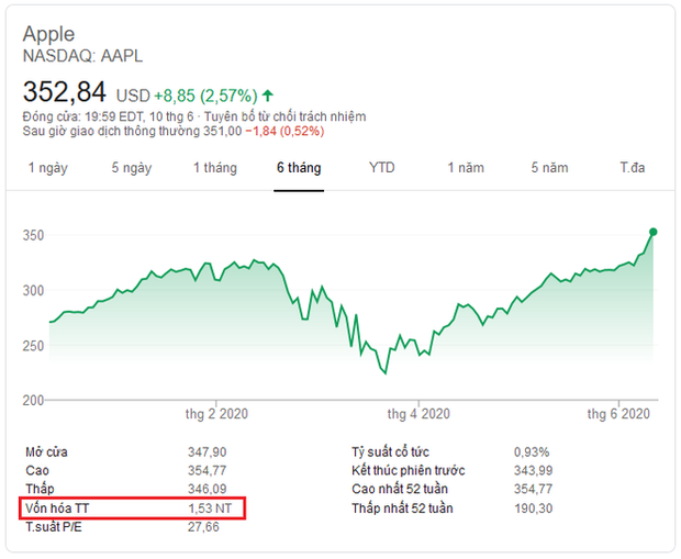 Giá trị Apple lần đầu vượt qua 1.500 tỷ USD, trở thành công ty công nghệ đắt giá nhất thế giới - Ảnh 1.
