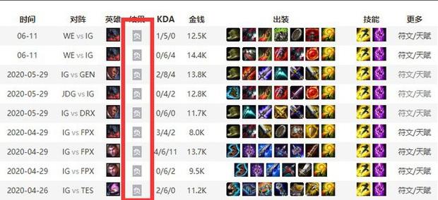 TheShy sở hữu KDA 1/11/4 sau trận thua WE, báo Trung Quốc dự đoán IG sẽ bị SofM và Suning hủy diệt dễ dàng - Ảnh 1.
