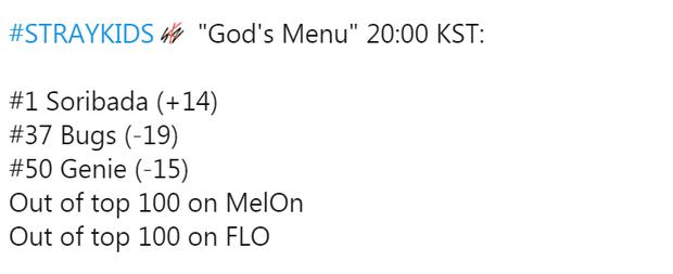 Stray Kids trở lại với ca khúc có câu thần chú từa tựa BLACKPINK, lần đầu đạt No.1 nhạc số trên trang TWICE và IZ*ONE rớt hạng không phanh - Ảnh 3.
