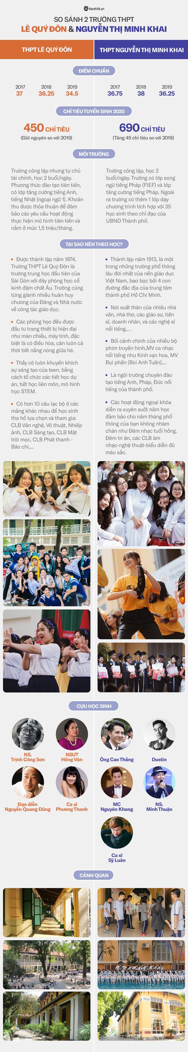 2 trường cấp 3 nổi tiếng bậc nhất Sài thành: THPT Minh Khai và THPT Lê Quý Đôn, ai đỉnh hơn? - Ảnh 1.
