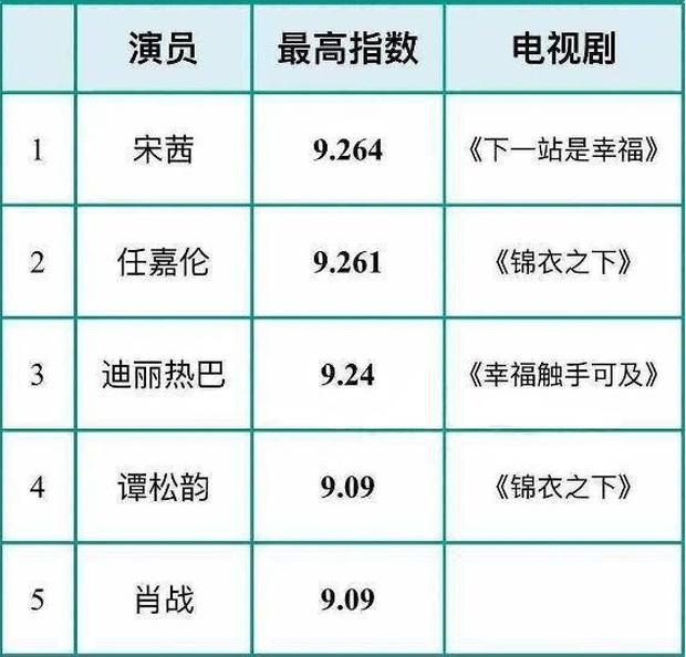 BXH 5 diễn viên Trung hot nhất nửa đầu 2020: Tiêu Chiến ngồi chơi vẫn lọt top, Triệu Lộ Tư bất ngờ bị ghẻ lạnh - Ảnh 1.