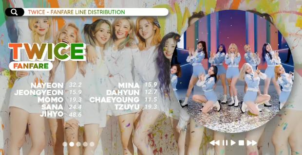 Knet ca ngợi TWICE phần âm nhạc và vũ đạo trong ca khúc tiếng Nhật mới, Momo đang bị chê tơi tả bỗng được khen về giọng hát? - Ảnh 5.