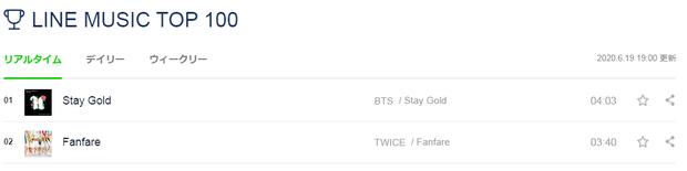 IU tung ca khúc cho show của Big Hit nhưng bị OST của Kang Daniel chặn đứng, BTS ra bài Nhật mới liền soán ngôi No.1 liên hoàn của TWICE - Ảnh 7.