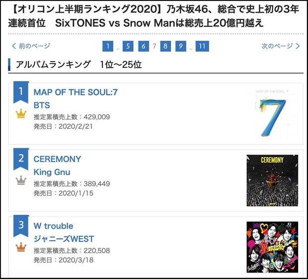 BTS dẫn đầu BXH album bán chạy nhất tại Nhật nửa đầu năm 2020, tiện thể phá luôn kỷ lục được Michael Jackson nắm giữ trong suốt 36 năm - Ảnh 1.